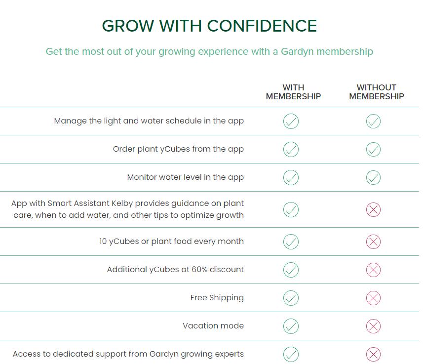 Gardyn - Grow With Confidence Chart