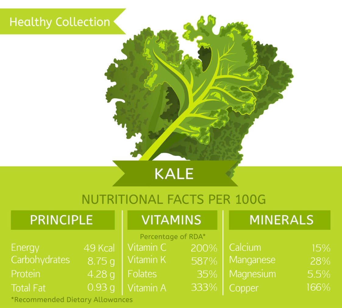 nutritional facts of kale per 100g graphics