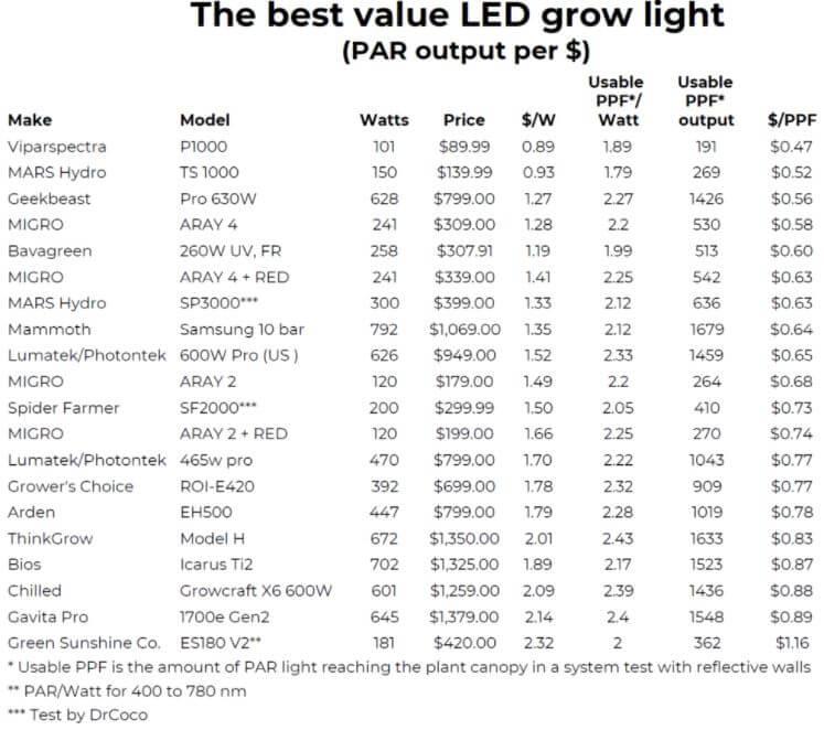 best-value-led-grow-light-PAR-output-chart